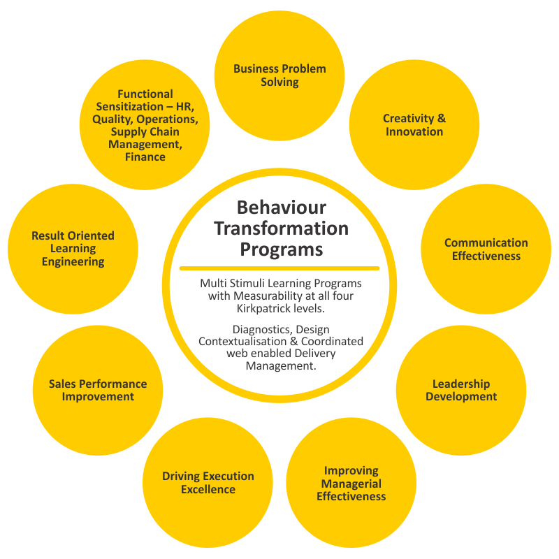 behaviour transformation pgms
